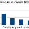 La durata del credito: rate di rimborso più basse grazie a una durata più lunga