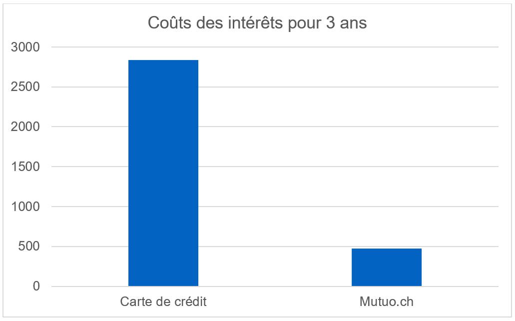 Comparaison coûts intérêts