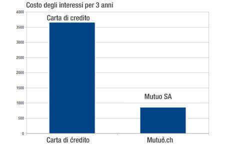 riacquisto debito credito - mutuo sa