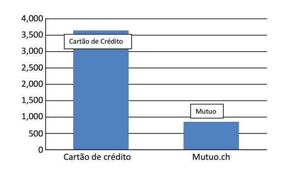 cartao credito troca de-crédito