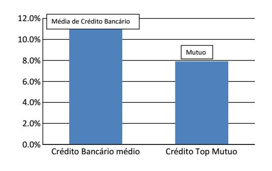 Economizar dinheiro graças ao reagrupamento e troca de crédito
