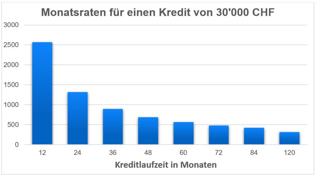 Kreditlaufzeit: Niedrigere Kreditrate durch längere Laufzeit