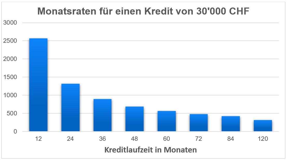 Monatsraten Kreditlaufzeit