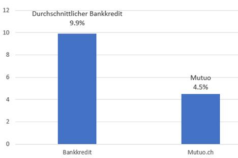 umschuldung kredit umschulden mit mutuo ag