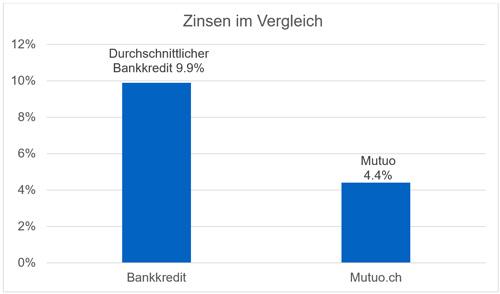 Vergleich Zinsen Bankkredit