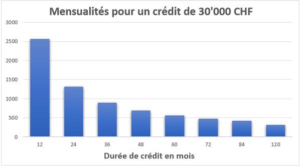 mensualité durée crédit