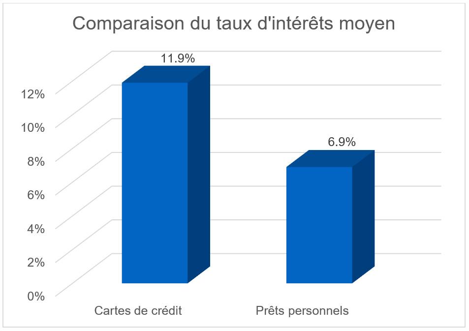Comparaison taux d'intérêts